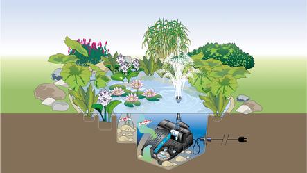filtro subacuático para los estanque más pequeños